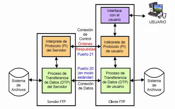 Internet Tu Instituto Online
